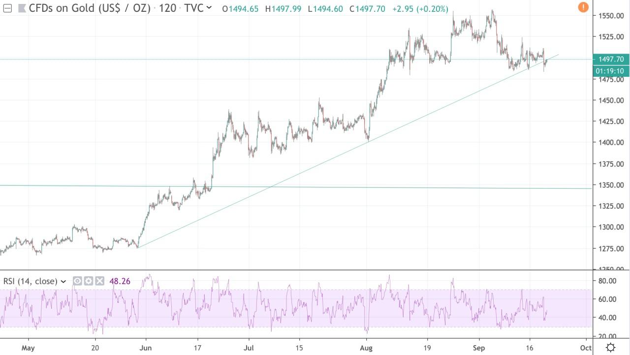 Что будет с ценой золота и рублём после заседания ФРС?