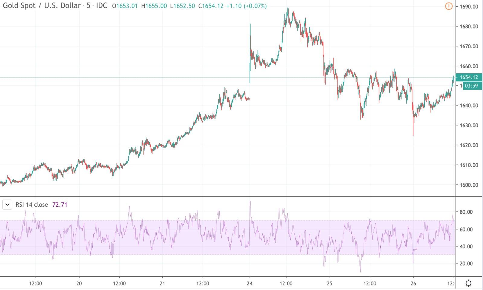 Паника и распродажи: золото бьёт рекорды — какой прогноз?