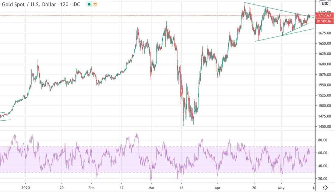 gold usd 14 05 2020 chart - Штиль перед цунами, или чего ожидать на рынках и золоте