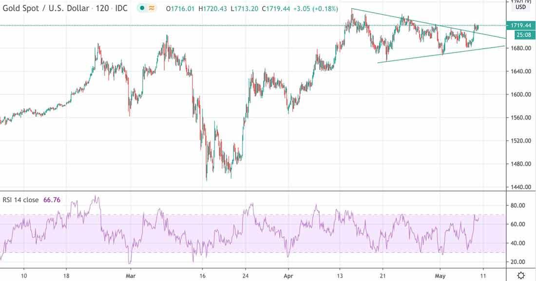 goldprice usd 08 05 2020 chart - Обзор: золото консолидируется перед финальным рывком