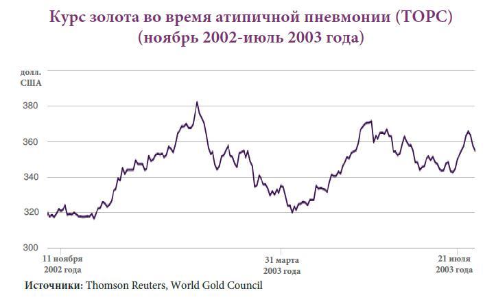 Эпидемия коронавируса и курс золота