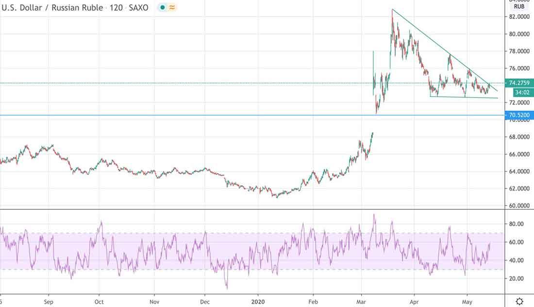 usd rub 14 05 2020 chart - Штиль перед цунами, или чего ожидать на рынках и золоте